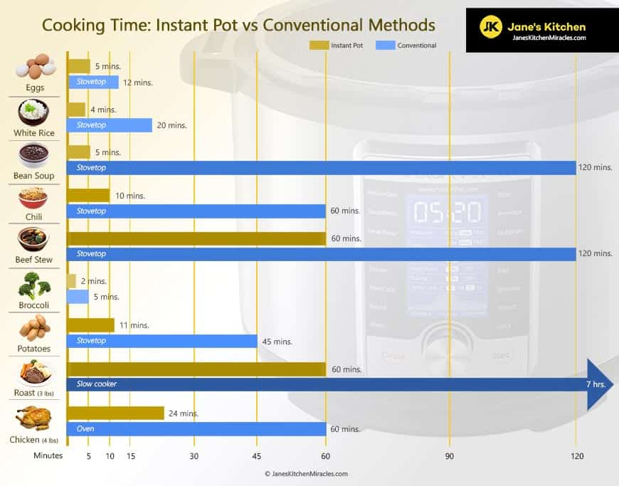 Instant Pot Cooking Times Comparison