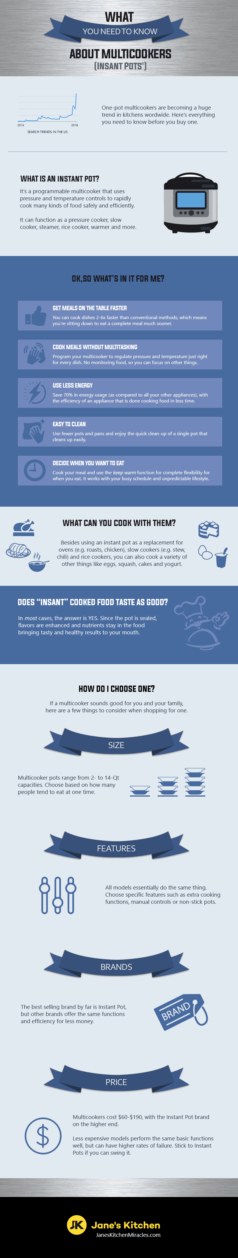 Instant Pot Infographic - How it Works